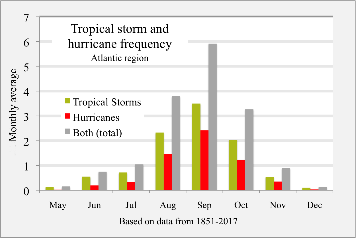 Image result for hurricanes atlantic past 100 years bahamas
